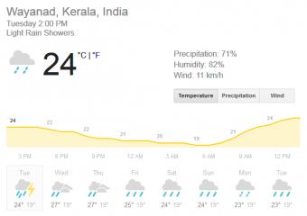 weather-in-wayanad