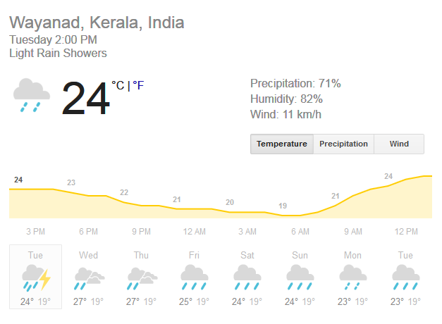 weather-in-wayanad